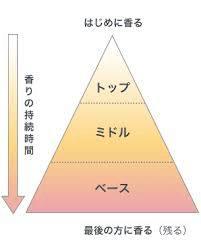 image 11 - 【必見!】大切な人を虜にさせる香水おすすめ人気ランキング9選!